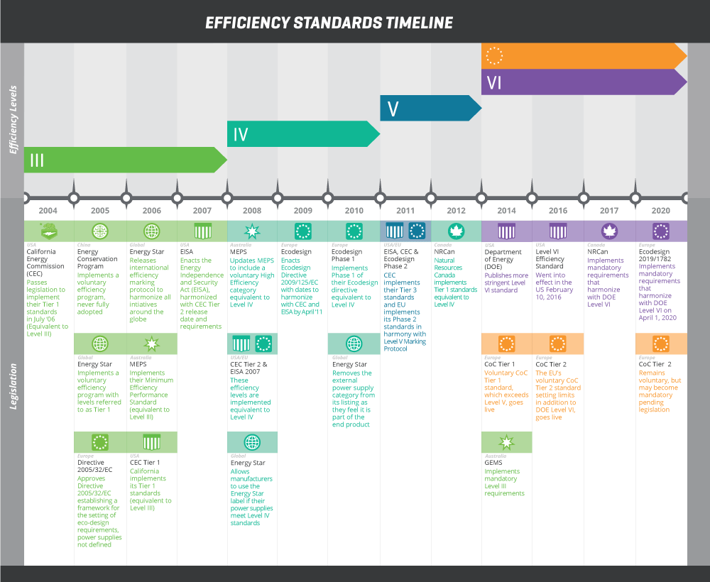 timeline infographic for external power efficiency standards